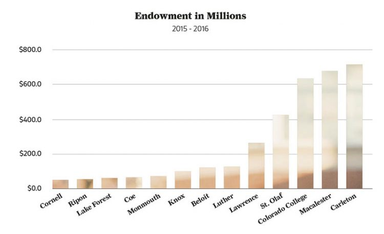 endowment chart