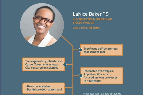 This graphic illustrates how LaNice Baker '19 used Cornell College's Berry Career Institute for career exploration.