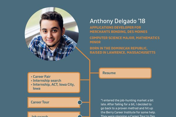 This graphic illustrates how Anthony Delgado '18 used Cornell College's Berry Career Institute for job search.
