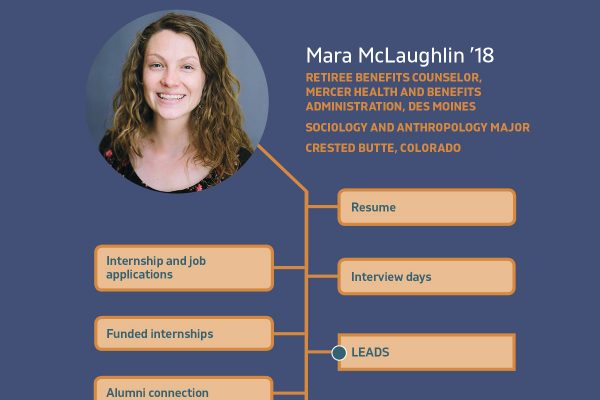 This graphic illustrates how Mara McLaughlin '18 used Cornell College's Berry Career Institute for leadership development.