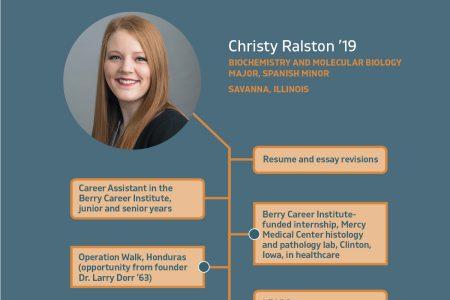 Christy Ralston '19 career graphic