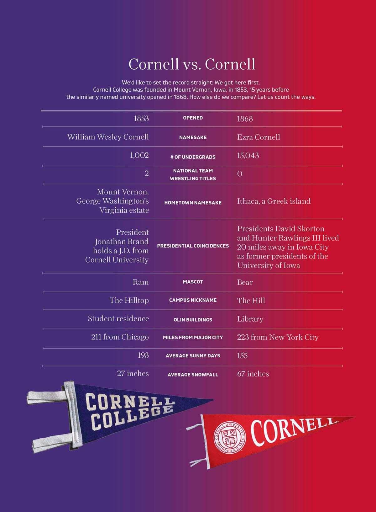 Cornell-vs-Cornell